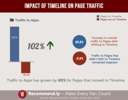 Recommend.ly's study on impact of Timeline on traffic to Brand Pages on Facebook. Traffic to Apps on Facebook Brand Pages went up by 102% after Timeline